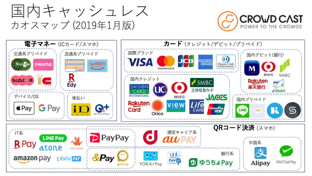 日本のキャッシュレス決済カオスマップ